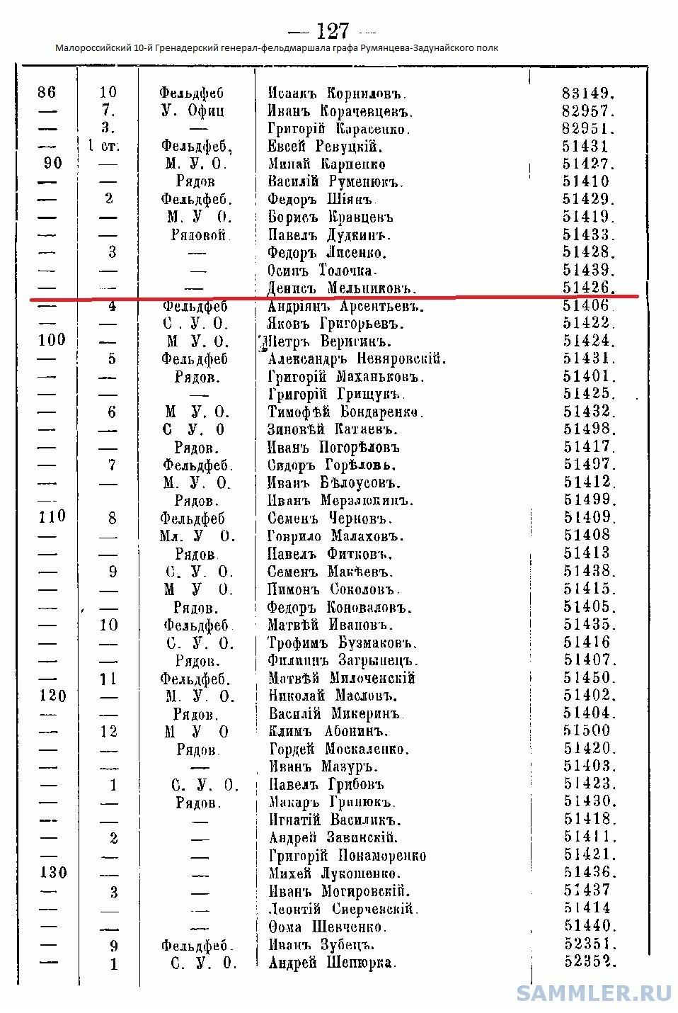 10-й Гренадерский Малороссийский полк.jpg