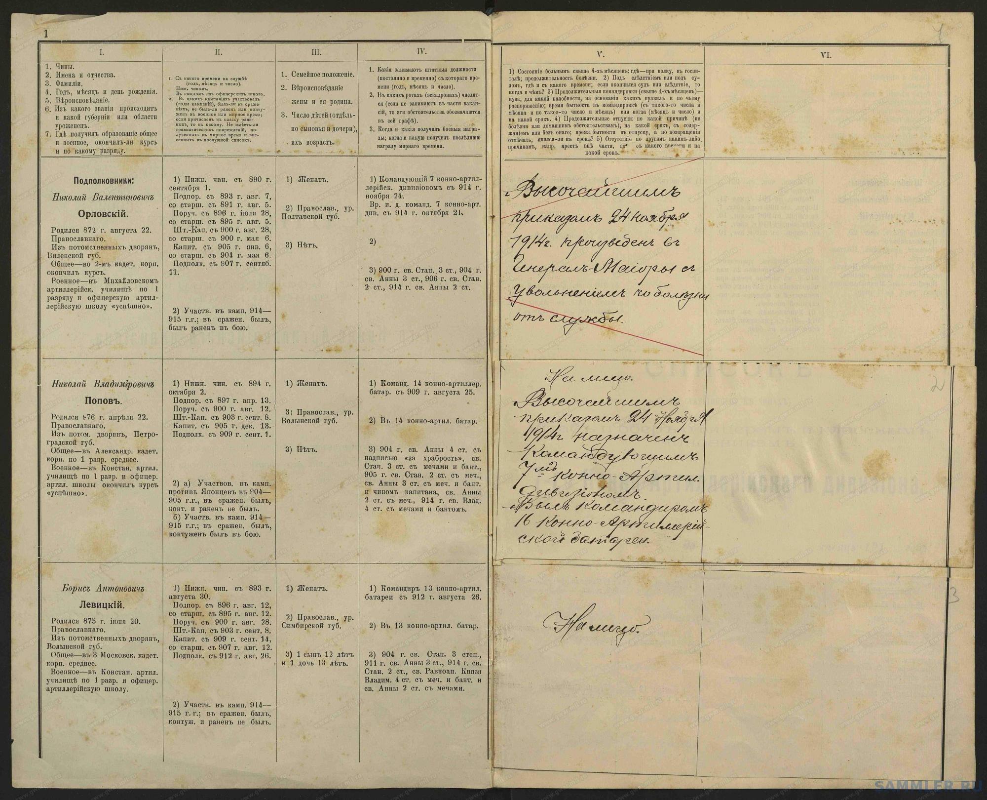 Список офицеров 7-го конно-артиллерийского дивизиона на 01.01.1915__02_.jpg