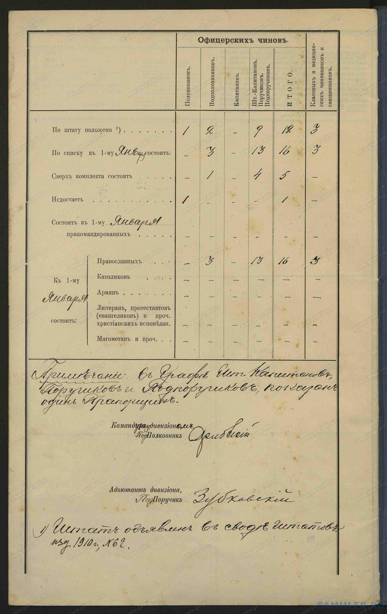 Список офицеров 7-го конно-артиллерийского дивизиона на 01.01.1915__13_.jpg