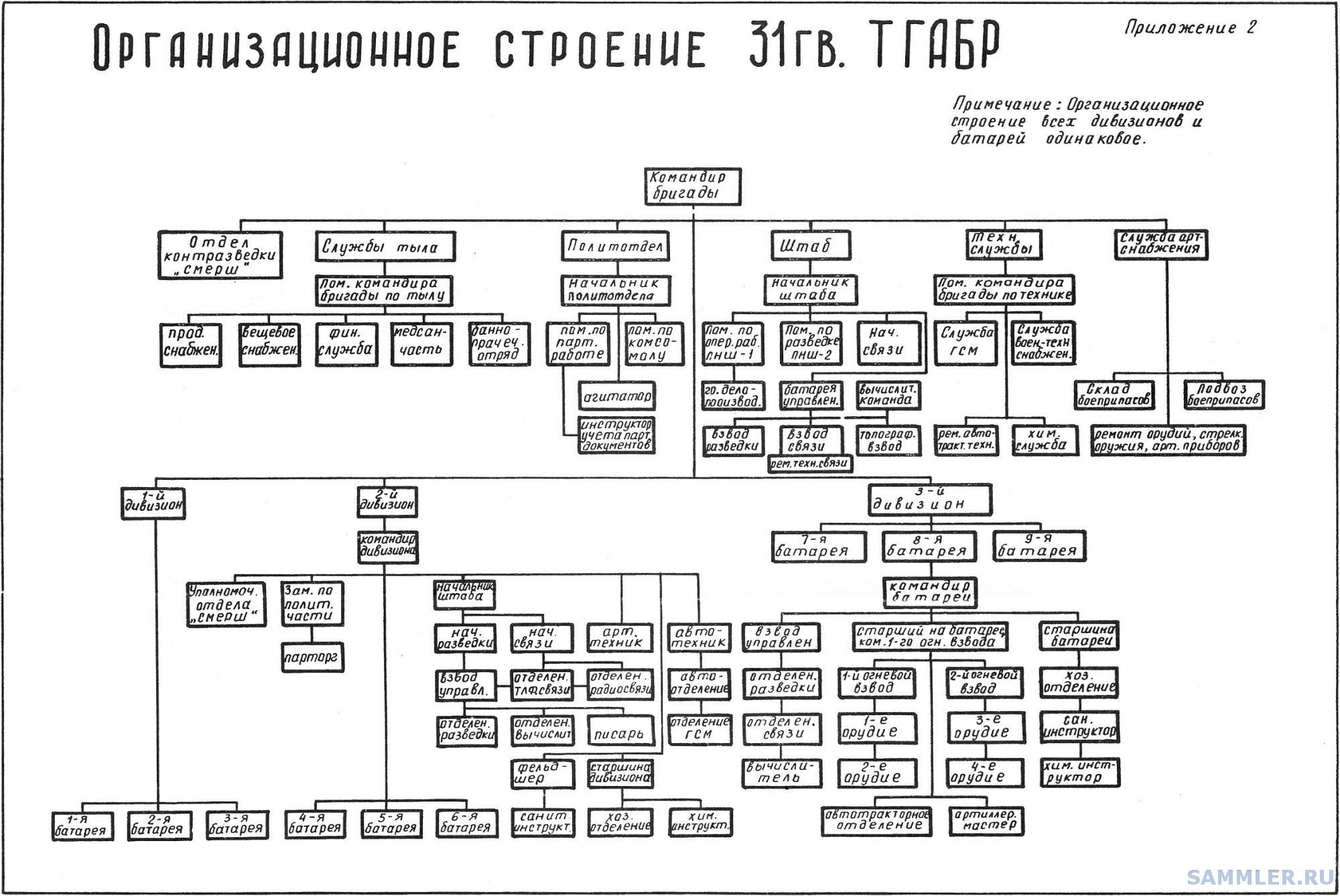 Организационное строение 31ГвГАБр - копия.jpg